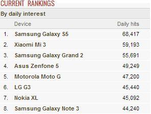 Xiaomi mi 3 second spot